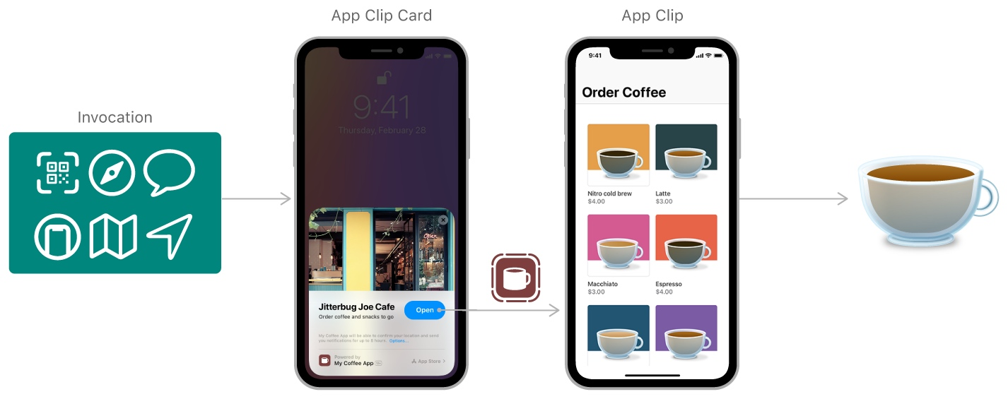 App Clips开发文档中的示意图